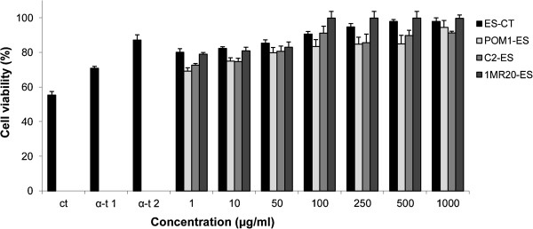 Cell viability of mouse fibroblasts. Effect of different concentrations (1 – 1000 μg/ml) of freeze-dried Echinacea suspension (ES) on cell viability of mouse fibroblasts cultured in Dulbecco's Modified Eagle Medium (DMEM), and incubated with re-suspended freeze dried ES for 16 h. Oxidative stress was artificially induced by incubating cultured cells with 150 μM hydroxide peroxide for 2 h. The percentage of viable cells with respect to untreated cultures was measured through the 3-(4,5-dimethylthiazol-2-yl)-2,5-diphenyltetrazolium bromide (MTT) assay. ES fermented for 24 h at 30°C with Lactobacillus plantarum 1MR20 (1MR20-ES), C2 (C2-ES) and POM1 (POM1-ES), and with the association between strains 1MR20 and C2 (1MR20/C2-ES) were assayed. ES-CT, chemically acidified ES, without bacterial inoculum, and incubated for 24 h at 30°C, was the control. α-Tocopherol (α-t1, 250 μg/ml, and α-t2, 500 μg/ml) was used as the positive control. Data are the means of three independent experiments twice analysed.