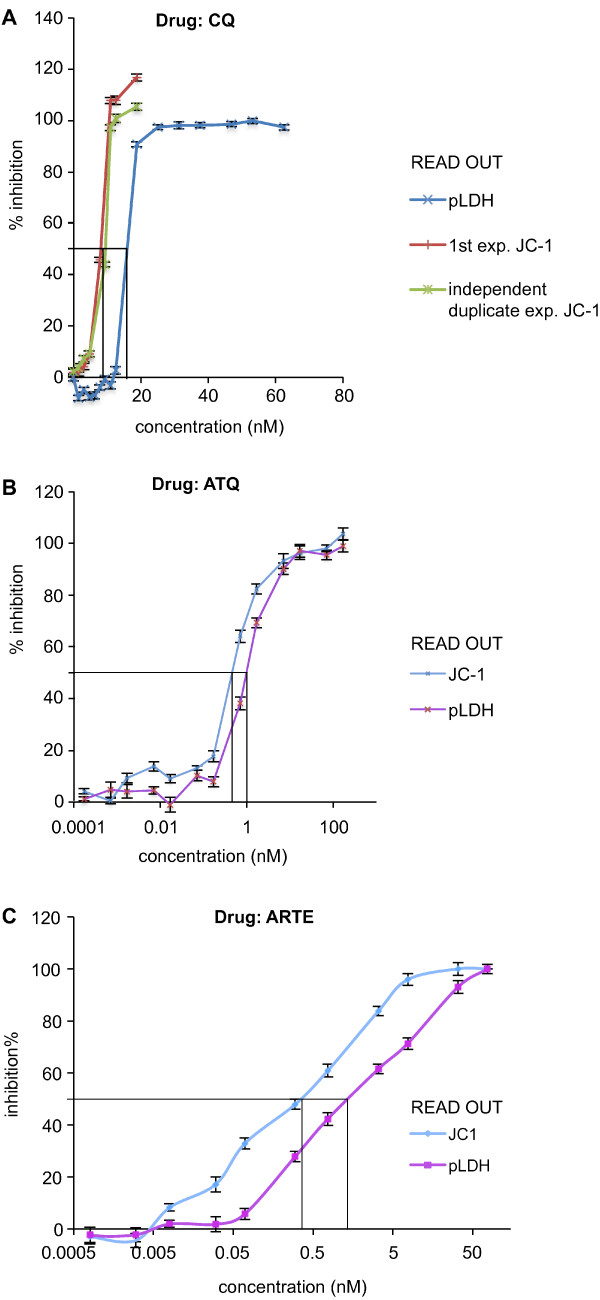IC 50 determination using JC-1 and/or pLDH in parallel on drug treated P. falciparum cultures. Culture P. falciparum -infected erythrocyte were incubated for 48 h in the presence of the indicated drug concentration at haematocrit of 5% and 1% parasitaemia. Panel A - shows that the inter-experiment variability between 2 separate JC-1 determinations is low (red and violet lines) and that the methodology is more accurate (IC 50 is consistently lower) than the IC 50 determination obtained with the pLDH methodology; Panel B - shows typical curves obtained by splitting parasites derived from a same mother culture into plates, in which they were cultured in parallel under the same environmental conditions in the presence of rising artemisinin concentrations and IC 50 curves where either determined using the pLDH (violet line) or the JC-1 (blue line) methodology; Panel C – shows typical curves obtained by splitting parasites derived from a same mother culture into plates, in which they were cultured in parallel under the same environmental conditions in the presence of rising atovaquone concentrations and IC 50 curves where either determined using the pLDH (violet line) or the JC-1 (blue line) methodology.