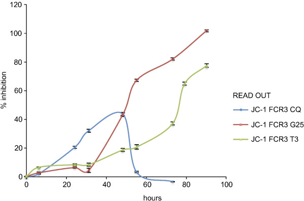 Delayed death phenotypes monitored using JC-1 on synchronized P. falciparum FCR3 cultures exposed to chloroquine and the phospholipid pathway inhibitors prototype drug. P. falciparum FCR3 culture (5% hematocrit and 0.1 starting parasitaemia) were exposed to 7.82 nM chloroquine and the phospholipid pathway inhibitors prototype drugs (2.25 nM albitiazolium and 0.6 nM G25). After two hours of contact with the drugs, cell were washed and resuspended in drug-free fresh complete medium. JC-1 staining was then used to monitor parasite viability over the course of at least 3 cycles to detect any delayed drug effects. The results are expressed as means ± SEM (n = 3). Exposure of a ring culture to the IC 50 of chloroquine for 2 h has no delayed effect but acts on trophozoites and schizonts during the first cycle as expected (blue line), but exposure of the same ring culture to the IC 50 of G25 and albitiazolium for only 2 hours results in a potent delayed death effect, which for G25 reaches 100% within the second parasite cycle (red line) and for albitiazolium probably within beyond the third (green line) cycle.