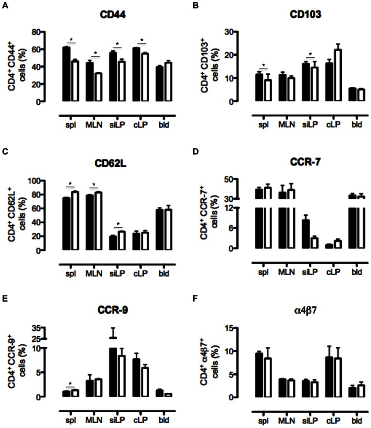 B6 and CD69 −/− CD4 T cells differ in the expression of naïve and memory surface cell markers. Cells were isolated from the spleen (spl), mesenteric lymph nodes (MLN), small intestinal lamina propria (siLP), colonic lamina propria (cLP) and blood (bld) of non-treated B6 and CD69 −/− mice and analyzed by flow cytometry. The surface expression of CD44 ( A ), CD103 ( B ), CD62L ( C ), CCR-7 ( D ), CCR-9 ( E ) and α4β7 integrin ( F ) by CD4 T cells were analysed. Graphs represent mean (± SEM) of CD4 T cell fraction expressing the indicated molecule for four mice per each strain per tissue. Black bars represent data for B6 and white bars for CD69 −/− cells. *p≤0.05.