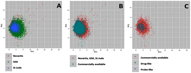 Principal Component Analysis plots. Chemical diversity of the <t>GSK,</t> <t>Novartis</t> and St Jude libraries displayed (Panel A); Overlap in chemical diversity of the combined datasets and the commercially available compounds (Panel B); Overlap in chemical diversity of the commercially available compounds where the drug-like and probe-like chemotypes were annotated (Panel C).