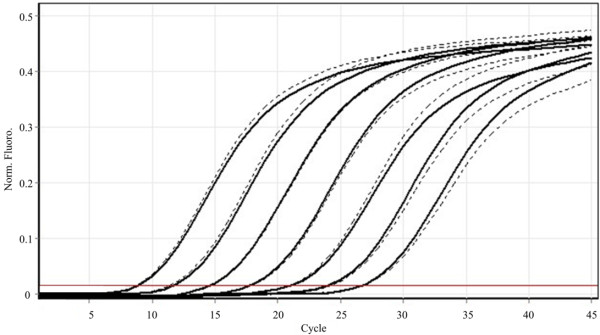 Performance comparison of two different commercial kits for WSSV detection by <t>qPCR.</t> The solid line represents iQ SYBR® Green supermix (Biorad) amplification, whereas the dashed line represents amplification using <t>GoTaq</t> qPCR Master mix (Promega). No differences were detected.