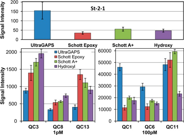 Aptamer binding and hybridization signal comparison between microarrays synthesized with four different surface chemistries (left to right): Corning UltraGAPS/amino-modified; Schott E/epoxy-modified, ring-opened; Schott A+/amino-modified; and in-house hydroxyl-functionalized. Top: St-2-1 aptamer–streptavidin binding signal. Bottom: hybridization signal for three probes hybridized with 1 and 100 pM complementary sequences. Error bars are the standard deviation among replicates.