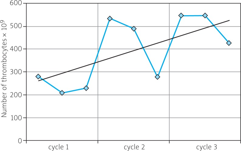 Number of thrombocytes during 3 cycles of Gemzar chemotherapy