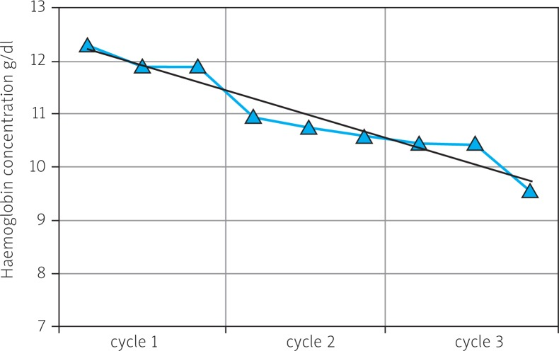 Hemoglobin concentration during 3 cycles of Gemzar chemo - therapy