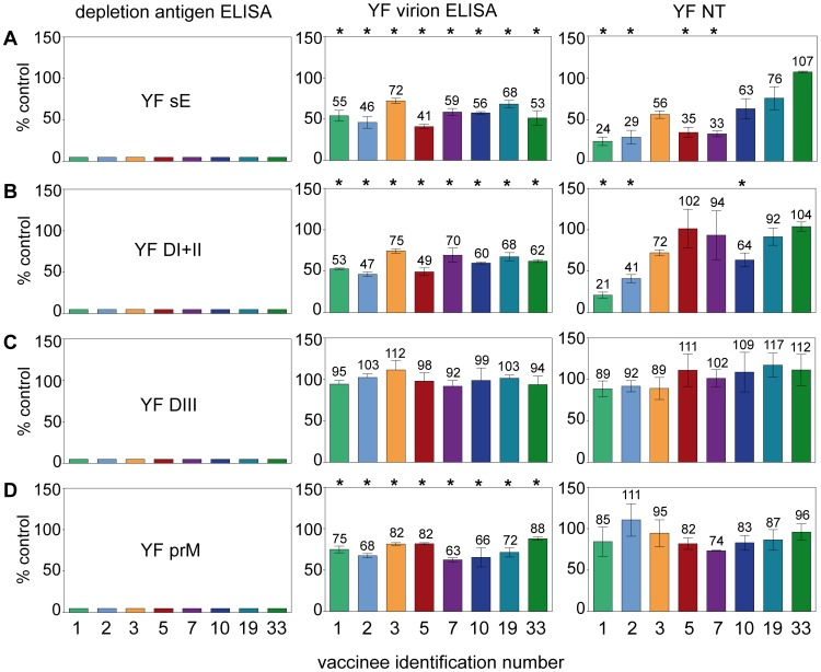 ELISA and NT analyses of YF post-immunization sera after depletion with YF sE (panels A), YF DI+II (panels B), YF DIII (panels C) and YF prM (panels D). Left panels: Percent reactivity in post-depletion sera, determined by ELISA with the depletion antigen. Middle panels: Percent reactivity in post-depletion sera, determined by ELISA with the virion. Right panels: Percent reactivity in post-depletion sera, determined by NT. Results are expressed as percent of the ELISA IgG units or NT titers of mock-depleted sera (control). The numbers above the columns in the middle and right panels indicate the percentage of reactivities remaining after depletion. Asterisks indicate the significance of difference in antibody reactivities between depleted and control sera (t-test). The error bars represent standard error of the means calculated from the results of at least three independent assays. Identification numbers of vaccinees are indicated under the panels (compare with Table 3 and Figure 4 ).