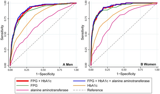 Receiver operating characteristic curves for variables predicting diabetes. The graphs only show glycaemic biomarkers <t>(FPG</t> and <t>HbA1c),</t> and the non-glycaemic biomarker, alanine aminotransferase, which had the highest area under the receiver operating characteristic curves in the additional models. FPG, fasting plasma glucose; HbA1c, hemoglobin A1c.