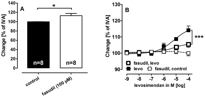 Impact of Rho-Kinase inhibition on the tone of PVs and on the relaxant effect of levosimendan. A) Fasudil (100 µM) affects the tone of PVs. B) The relaxant potency of levosimendan after pre-treatment with fasudil: ( ) levo (n = 6); ( ) fasudil (100 µM), levo (n = 5); ( ) fasudil (100 µM) (n = 4); A) Statistics was performed by the Mann-Whitney U test. B) Asterics indicate different EC 50 values. P