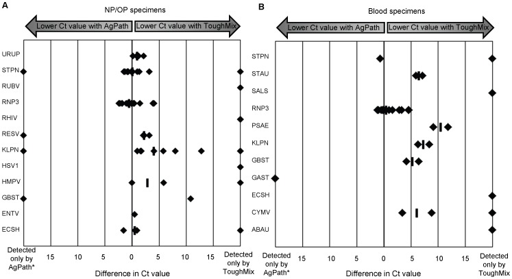 Effect of enzyme system on detection of pathogen targets in primary clinical specimens. Data shown are difference in Ct value between reactions using Quanta One-step <t>RT-PCR</t> ToughMix and <t>AgPath-ID</t> One-step RT-PCR kit when testing TNA extracted from NP/OP swabs (A) or blood (B). Each data point represents the difference in Ct value between the two reactions for an individual clinical specimen. Median difference is indicated ( ― ) for assays with ≥2 positive results. *Targets that were only detected using AgPath always occurred when Ct values were > 33.