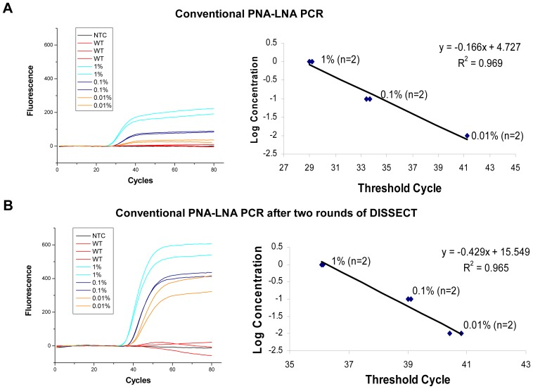 Comparison of PNA-LNA sensitivity of detection for the T790M EGFR mutation. (A) Real-time PCR plot represents serially diluted PCR product with T790M mutation (1%, 0.1% and 0.01%) into amplified product from wild type DNA, by conventional PNA-LNA PCR. (A, right) Corresponding plot of the log concentration of T790M mutant DNA versus threshold cycle number. Graph shows mutant T790M serial dilution following conventional PNA-LNA PCR. (B) Real-time PCR plot shows an increased level of detection when PNA-LNA is applied to a sample that has undergone two rounds of mutant enrichment by DISSECT. (B, right) Corresponding graph shows mutant T790M serial dilution following PNA-LNA PCR after DISSECT.
