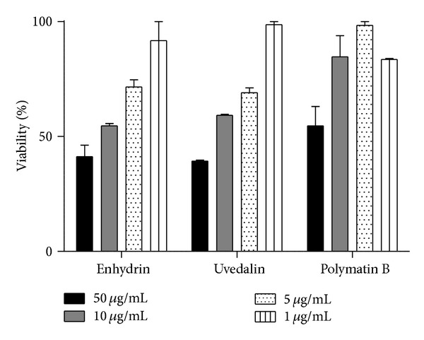 Cytotoxicity of enhydrin, uvedalin, and polymatin B on Vero cells. Cultures were kept for 24 h in the presence of different concentrations (1 to 50 μ g/mL) of the STLs. Cell viability was determined by the MTT method and was expressed as the ratio between viable cells in the presence and absence of the compound multiplied by 100. Bars represent the mean ± SEM of three experiments carried out in duplicate.
