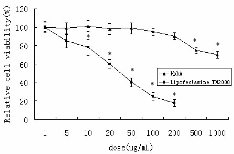 Cytotoxicity of Lipofectamine TM 2000 or HPhA in HL-7702 cells. The data represent mean±SD ( n =4). * P