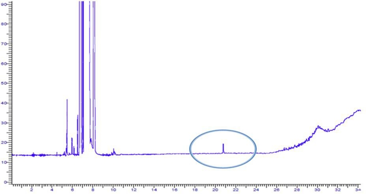 GC-FID chromatogram from the two-step procedure NP-HPLC-EBF/GC-FID. The encircled peak corresponds to the <t>2-ethylhexanol</t> in the additive fraction which was used for quantitative determinations