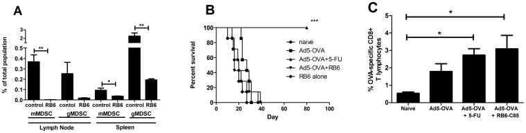 Effect of depleting MDSCs from variously vaccinated tumor-bearing mice on survival and tumor-specific T lymphocyte responses. A . Tumor-bearing mice were treated with multiple i.p. doses of RB6-8C5 (as described in materials and methods section) and draining lymph node and spleen cells were isolated after 6 days of depletion (day 12 post-tumor challenge) and stained for the presence of gMDSCs (CD11b + Ly6C +low Ly6G + ) and mMDSCs (CD11b + Ly6C +hi Ly6G − ). Data is presented as a percentage of total lymph node or spleen populations. Student T-test was used to determine statistical significance. B. Survival analysis: C57BL/6 mice were challenged with E.G7 and then, 7 days post tumor challenge, were treated as indicated. Survival curve represents pooled data from 2 independent experiments where a total of n = 8 mice/treatment group were used. Statistical analysis (Log-rank (Mantel-Cox) test) of survival data revealed that only the Ad5-OVA plus 5-FU treatment to be significantly different from all other treatments (*** P