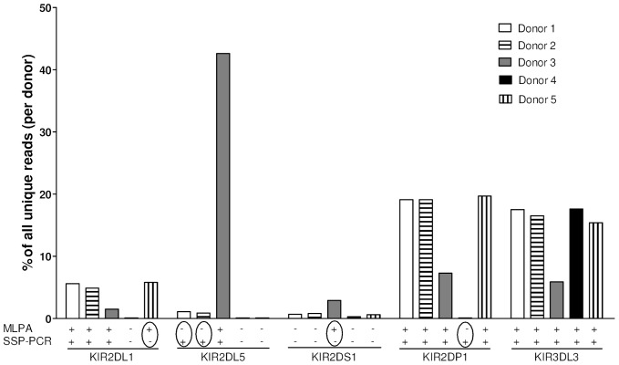Validation of the accuracy of genotyping with MLPA by next-generation sequencing (NGS). Five of the genomes with mismatches between MLPA and PCR-SSP were analyzed by NGS. The percentage of reads that aligned against a reference for a KIR gene gives an impression about the presence of the KIR gene in that specific donor. Circles indicate the mismatches found between MLPA and PCR-SSP. KIR3DL3 is a control gene as it is present in all donors.