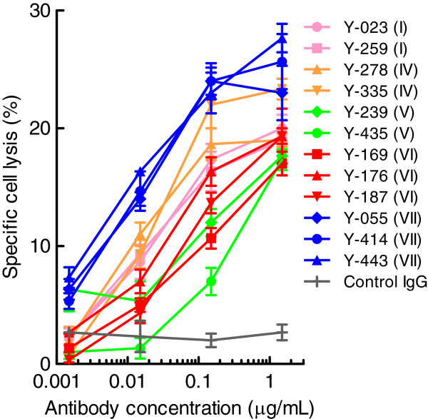 ADCC of anti-Nectin-2 mAbs against OV-90 cells. OV-90 cells pre-labeled with 51 Cr were incubated with anti-Nectin-2 mAbs at a ratio of 1:50 with PBMC effector cells for 4 h at 37°C, followed by the measurement of 51 Cr that was released into the culture supernatant. Specific cell lysis was calculated as described in Methods. The numbers in parentheses indicate the epitope bin of each antibody. The results are the mean ± S.D. of triplicate assays.