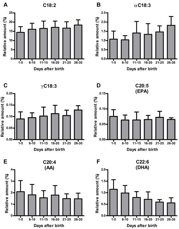 Changes in omega-6 and omega-3 fatty acids in human milk over the first month of lactation. Relative amount of the omega-6 PUFA ( E ) AA (C20:4) and its precursors ( A ) C18:2 and ( C ) γC18:3. Relative amount of the omega-3 PUFA ( F) DHA (C22:6) and its precursors ( D ) αC18:3 and ( B ) EPA (C20:5). For an overview on PUFA fatty acid biosynthesis see Figure 3 .
