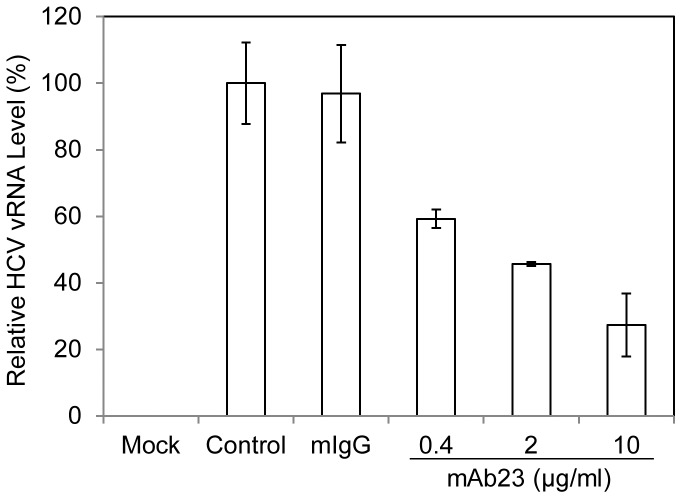 Blockade of HCV1b cell attachment by apoE monoclonal antibody mAb23. DHHs at day-11 were incubated with HCV1b in the absence (Control) or presence of 10 µg/ml of normal mouse IgG1 (mIgG1) or increasing amounts of apoE mAb23 (0.4, 2, and 10 µg/ml) at 37°C for 2 hrs. The unbound HCV was removed by washing cells with 1x PBS for three times. The vRNA of the cell-bound HCV was extracted with Trizol reagent (Invitrogen). The levels of HCV vRNA were quantified by a real-time RT-PCR method using SuperScript® III Platinum® SYBR® Green One-Step qPCR Kit (Invitrogen). Reactions were run in a StepOnePlus real-time PCR system (Applied Biosystems) using the conditions provided by the qPCR kit. A house-keeping gene GAPDH was used as an internal control, which was quantified using Hu-GAPDH primer/probe mix containing vic-TAMRA (Applied Biosystems). The levels of HCV vRNA were calculated from the average data of three experiments upon normalization with the level of GAPDH.