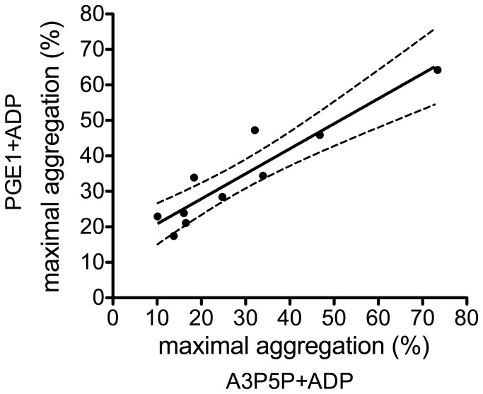 Correlation of ADP-induced aggregation in platelet rich plasma pre-treated with PGE1 or with P2Y1 inhibitor. Platelet rich plasma was pre-treated with 0.31 µM PGE1 or 1 mM adenosine 3', 5'-diphosphate (A3P5P), a P2Y1 receptor inhibitor, for 3 min at 37 °C. Broken lines represent 95% confidence interval, r=0.89, p=0.001.