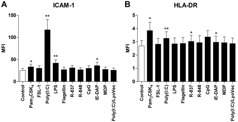 TLR1/2, TLR3, TLR4, TLR7 and NOD1 stimulation induces cell surface marker expression. HASMCs were cultured for 24 h in the absence of presence of Pam 3 CSK 4 (1 µg/ml), FSL-1 (100 ng/ml), poly(I:C) (10 µg/ml), LPS (100 ng/ml), flagellin (1 µg/ml), R-837 (5 µg/ml), R-848 (5 µg/ml), CpG (1 µM), iE-DAP (10 µg/ml), MDP (10 µg/ml) and poly(I:C)/LyoVec (1 µg/ml). Thereafter, the cells were stained with antibodies against ( A ) ICAM-1 and ( B ) HLA-DR and analyzed by FACS. Data are presented as mean fluorescence intensity (MFI) and presented as mean ± SEM (n = 6). *, p