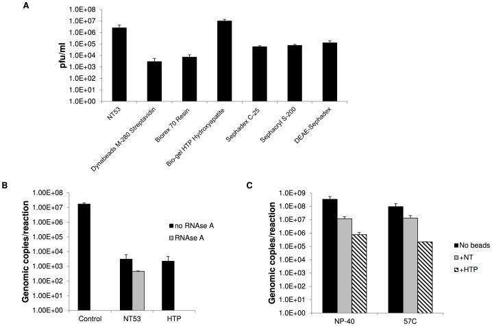 """Comparison of capture and RNase degradation protection of commercially available beads with NT53. A) RVFV was incubated with NT53 (1), Dynabeads M-280 Streptavidin (2), Biorex 70 Resin (3), Bio-gel HTP Hydroxyapatite (4), SP Sephadex C-25 (5), Sephacryl S-200 beads (6), or DEAE-Sephadex (7) for 30 minutes at room temperature. The sample was washed 4 times with water and then particles were tested in plaque assays to determine how much virus was bound by the particles. B) NT53 or HTP was incubated with purified RNA at 1.0E+7 genomic copies for 30 minutes at room temperature. Following water washes, the samples were resuspended in water and treated with 380 Units/ml of RNase A. Samples with no RNase A treatment were processed in parallel. The viral RNA was extracted from isolated particles and quantitated by qRT-PCR (black bars). Samples without NT53 were processed in parallel (gray bars). C) NT53 and HTP beads were incubated with viral supernatants containing RVFV at 1.7E+8 pfu/ml for 30 minutes at room temperature. Samples were then inactivated by incubation at 57°C for one hour or incubating in the presence of 1% NP-40 at room temperature for 1 hour. A """"no bead"""" control processed in parallel was included for each condition. Viral RNA was extracted from the particles and quantitated by qRT-PCR."""