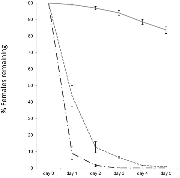 Percentage of females remaining in control cages and treatment cages. Elimination of females from the cage population (approximately 500 females and 500 males) over 5 days in control cages (solid line), in cages fed with 10 ppm spinosad-spiked blood (dotted line), and 7.5 ppm ivermectin-spiked blood (semi-dotted line). Error bars represent SEM.