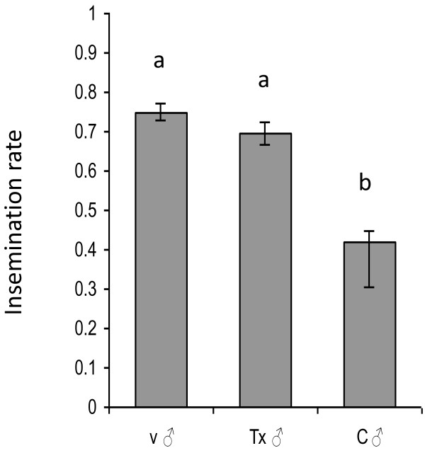 Insemination rates of females by virgin males (v ♂), males from treatment cages (ivermectin ) (Tx ♂), and males from control cages (C ♂). Each group consisted of 100 males and 100 females. Groups that are statistically different are labelled with different letters. Error bars represent SEM.