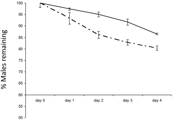 Percentage of irradiated males remaining in control cages and treatment cages. Irradiated males remaining in cages for the duration of 4 days in control cages (solid line) and in cages fed with 7.5 ppm <t>ivermectin-spiked</t> blood (semi-dotted line). Error ba represent SEM.