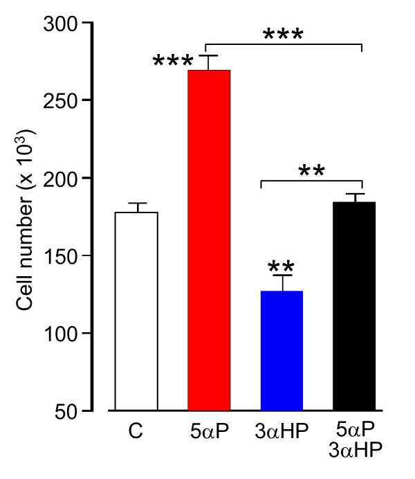Opposing in vitro effects of 5αP and 3αHP on proliferation of MDA-MB-231 cells used in the in vivo (xenograft) studies . Cells were seeded at 4 × 10 4 cells per dish, allowed to attach for 24 hours, and then treated for 72 hours without (C, control) or with 10 -6 M 5αP and/or 3αHP, and proliferation was determined by cell counts. Data are presented as cell number (mean and SEM; n = 4). ** P