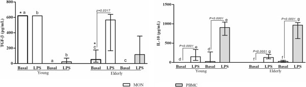 Measurements of the anti - inflammatory cytokines production by blood monocytes (MON) or PBMC from healthy elderly and young subjects. Peripheral blood was obtained from volunteers, and the cells were purified as described in the Material and Methods section. Monocytes and PBMC were challenged with LPS (100 ng/mL), or not (Basal), for 18 and 24 hours, respectively, and cytokine production was determined by ELISA. Columns represent the median and error bar the interquartile range. The results were evaluated by Mann–Whitney Rank Sum Test. In the same subject group, statistical differences are represented by continuous lines (cells stimulated or not) and letters for different cell types. Asterisks indicate statistical difference between groups of subjects ( p values - * 0,0016; a and b 0,0039; c 0,0159; d 0,0010, e, f and g