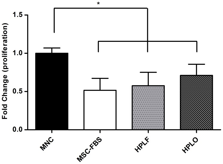Reduction of mononuclear cell proliferation during co-culture with MSC. Mononuclear cells (MNC) were stimulated with phytohemaglutinin (PHA) and then cultured with or without MSC that had been previously expanded in media containing 10% of FBS, HPLF or HPLO. MNC proliferation was significantly less when co-cultured with MSC than if cultured on their own (p≤0.05, n = 3). The reduced proliferation was seen irrespective of the culture conditions the MSC had previously been exposed to. * = p≤0.05.