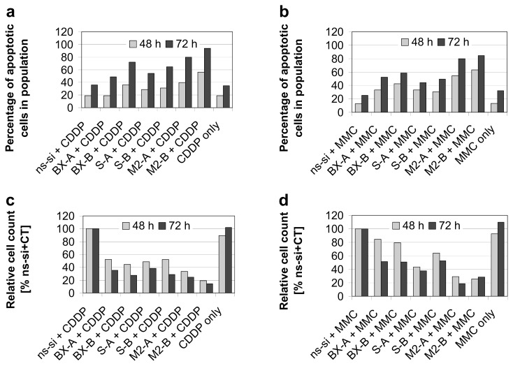 """Induction of apoptosis and reduction in cell counts after combined siRNA plus chemotherapy (CT) treatments in EJ28 bladder cancer cells. Cells were transfected with the respective siRNAs for four hours. """"CT only"""" cells were treated with serum-free OptiMEM medium during transfection. Twenty-four hours after transfection start, cells were treated with 2.1 μg/mL cisplatin for 24 h ( a , c ) or with 0.9 μg/mL mitomycin C for 2 h ( b , d ). Rate of apoptosis—presented as sum of early and late apoptotic cells—( a , b ), as well as cell counts ( c , d ) were determined 48 h and 72 h after transfection start."""
