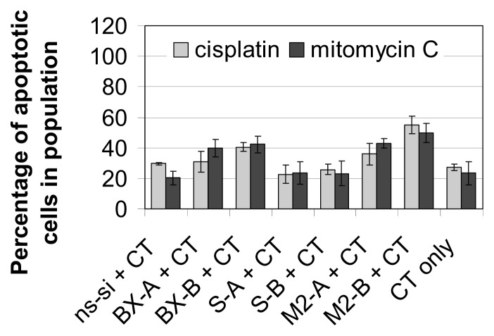 """Apoptosis rate after treatment of J82 bladder cancer cells with siRNAs and chemotherapy (CT). Cells were transfected with the respective siRNAs for four hours. """"CT only"""" cells were treated with serum-free OptiMEM medium during transfection. Twenty-four hours after transfection start, cells were treated with 1.2 μg/mL cisplatin for 24 h or with 1.0 μg/mL mitomycin C for two hours. Apoptosis rate—presented as sum of early and late apoptotic cells—was determined 72 h after transfection start. Values shown are averages of two independent experiments. Error bars represent the mean deviation."""