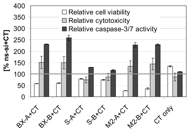 """Analyses of cell viability, cytotoxicity and caspase-3/7 activity after treatment of EJ28 cells with siRNAs and subsequent chemotherapy (CT). Cells were transfected with the respective siRNAs for four hours. """"CT only"""" cells were treated with serum-free <t>OptiMEM</t> medium during transfection. Twenty-four hours after transfection start, cells were treated with 0.9 μg/mL mitomycin C for two hours. ApoTox-Glo triplex assay was performed 72 h after transfection. Values shown are mean values of duplicates and are relative to the control siRNA """"ns-si"""" plus CT treatment (=100%)."""