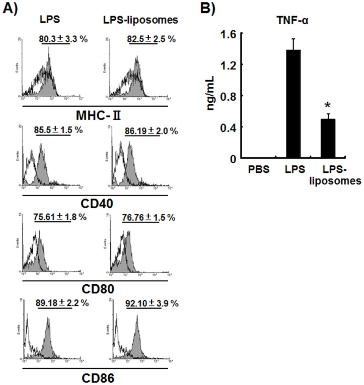 LPS-liposomes induce co-stimulatory molecules in DCs as efficiently as LPS without inducing excessive production of TNF-α. (A) WT mice were intravenously treated with LPS (10 µg per mouse) or LPS-liposomes (10 µg per mouse). At 6 h after treatment, splenocytes were harvested and the expression of MHC-II, CD40, CD80, and CD86 on CD11c + splenic DCs was analyzed by flow cytometry. Splenic DCs from PBS treated mice were overlaid as control (open histograms). Percentage (%) are average of three independent experiments. n = 3 animals per group. The values represent means ± S.E.M * P