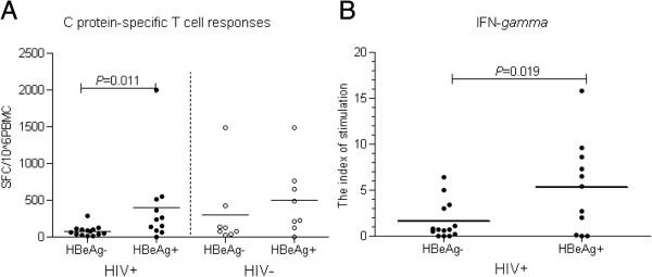 Comparison of HBV-specific cell responses in the presence or absence of HBeAg. (A) C protein-specific T-cell responses elicited in ELISPOT assay; (B) Cytokine <t>IFN-Y</t> responses in cultured supernatants of <t>PBMCs</t> stimulated by C protein. HBeAg(−): HBeAg-negative subjects; HBeAg(+): HBeAg-positive subjects; HIV+: HIV co-infected; HIV-: not co-infected with HIV.
