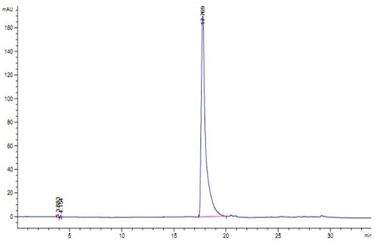 Reversed phase-high performance liquid chromatography <t>(RP-HPLC)</t> profile of H3. Performed on an <t>Agilent</t> 1100 HPLC system fitted with a ZORBAX ® 300SB-C8, Agilent column (5 μm, 300 Å, 4.6 × 250 mm).