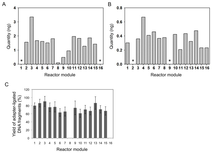 Quantification of E. coli strain DH10B library DNA after size selection. (a) Illumina libraries; (b) Ion Torrent libraries. Asterisks indicate sample modules where buffer was loaded instead of genomic DNA. (c) Efficiency of library preparation reactions on the AMCC chip. The percentage of E. coli DNA fragments with Illumina sequencing adapters ligated onto both ends was estimated by RT-qPCR. The amount of E. coli genomic DNA present was determined by RT-qPCR with primer pairs recognizing six regions of the E. coli genome, and the amount of library DNA with adapters ligated onto both ends was determined by RT-qPCR with a primer pair recognizing the Illumina sequencing adapters. RT-qPCR data were converted to nanograms of DNA using standard curves (Materials and Methods). The estimated amounts of E. coli genomic DNA present in each library varied somewhat between the six locus-specific RT-qPCR reactions, so the bar graph indicates the mean values, and the error bars indicate the standard error of the mean.