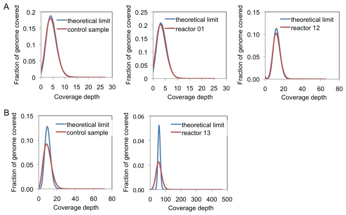 Coverage depths from sequencing runs using E. coli strain DH10B libraries prepared on the AMCC chip. (a) Ion Torrent libraries were run on the Ion Torrent PGM using the 100 bp sequencing protocol. (b) Illumina libraries were run on the MiSeq using the 2x25 bp paired-end sequencing protocol. Libraries labeled