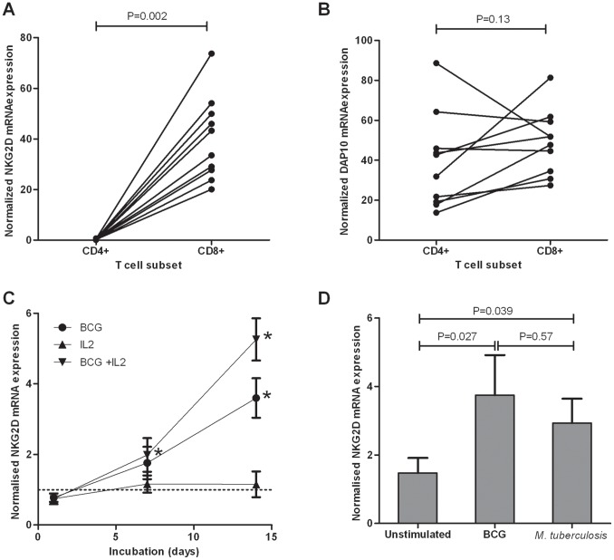 Regulation of NKG2D and DAP10 mRNA following mycobacterial stimulation in vitro . CD4 + and CD8 + T cells were isolated from ten healthy BCG-vaccinated donors after 7 days of PBMC stimulation with live M. tuberculosis H37Rv, on ten separate occasions. NKG2D (A) and DAP10 (B) mRNA expression levels in each T cell subset were determined by qRT-PCR. Data are normalised against the HPRT housekeeping gene, with the mean of duplicate technical replicates shown. (C) Diluted whole blood cultures from five healthy donors were incubated on five separate occasions with live M. bovis BCG in the absence or presence of IL-2 for the time indicated. NKG2D mRNA expression was determined for each sample in duplicate by qRT-PCR and is shown normalised against HPRT and normalised against the unstimulated control at each time point, with mean and standard error of the mean for the five donors shown. *P