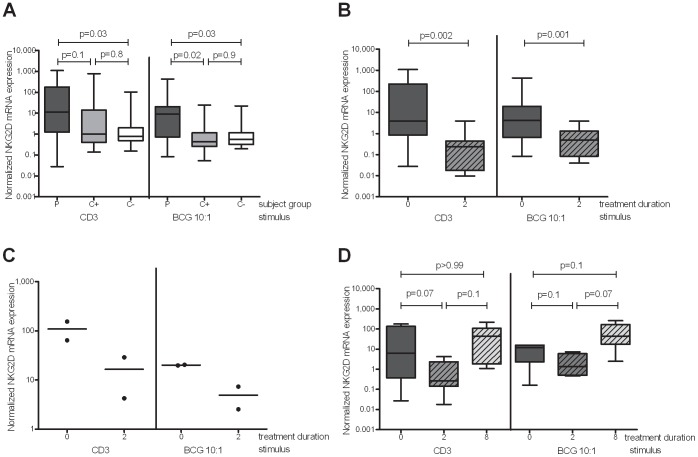 NKG2D gene expression at diagnosis and during chemotherapy in in vitro stimulated RNA samples. PBMC were isolated and stimulated in vitro with M. bovis BCG (MOI 1∶1) or anti-CD3 mAb for 16 hours and NKG2D mRNA expression analysed by qRT-PCR. (A) NKG2D mRNA expression at TB diagnosis in 26 untreated TB patients (P), 13 latently infected contacts (C+) and 11 uninfected contacts (C-). (B) Modulation of NKG2D mRNA expression during the intensive phase of treatment in 16 successfully cured TB patients. (C) NKG2D mRNA expression following stimulation in 2 patients who subsequently died. (D) NKG2D mRNA expression in a separate group of 6 successfully cured patients throughout the full treatment course. The line in the centre of the box and whisker plots represents the median whereas the top and bottom lines represent the 75 th and 25 th quartile respectively, and whiskers represent minimum and maximum data points. The Wilcoxon ranksum test (A.) and the Wilcoxon signrank test (B) and (D) were used for statistical analyses of unpaired and paired data respectively.