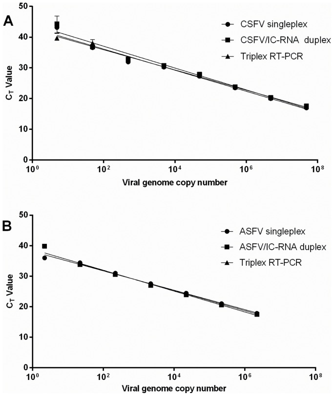 Analytical sensitivity of RT-PCR for singleplex, duplex and triplex assays for CSFV and ASFV detection. Serial dilutions of A) in vitro transcribed CSFV RNA or B) linearised ASFV plasmid DNA were amplified in RT-PCRs containing primers and probes to detect either single, duplex or triplex targets.
