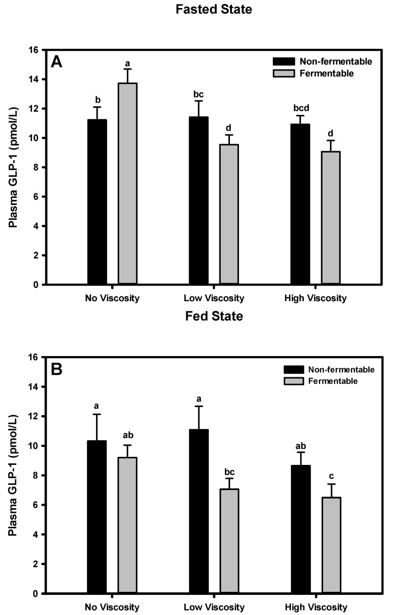 Effect of dietary fiber viscosity and fermentability on plasma <t>GLP-1</t> concentrations in the fasted state ( A ) and fed state ( B ). Values are mean ± SEM, n = 10–12 per group. Bars having different letters differ significantly ( p