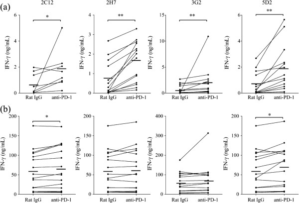 Enhancement of cytokine production by anti-PD-1 mAb in bovine lymphocytes. PBMC were cultivated with rat IgG control or four types of anti-PD-1 mAb (20 μg/mL) in the absence ( a ; n = 8 or 14) or presence ( b ; n = 16) of PMA/ionomycin. IFN-γ production was measured by ELISA. Statistical comparisons between rat IgG control and anti-PD-1 mAb were made using the Wilcoxon matched-pairs test. Differences were considered statistically significant at P