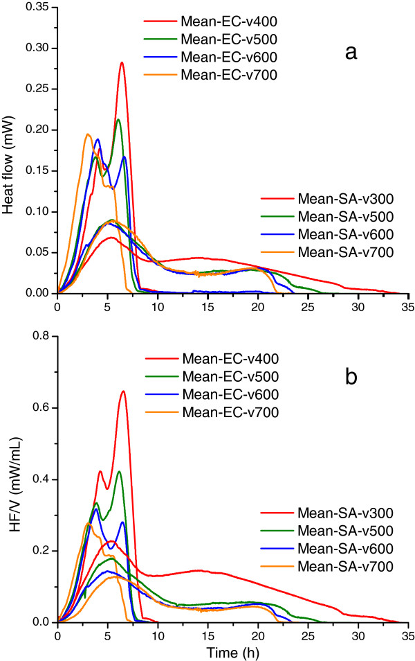 Mean thermograms of Escherichia coli and Staphylococcus aureus for samples with different volumes. a . Mean thermograms of Escherichia coli (n = 18) and Staphylococcus aureus (n = 8) at various volumes of bacterial suspension. The mean thermograms were obtained averaging the same volume sample runs. Both species exhibit a double-peak behavior but with sizable shape differences. EC - Escherichia coli , SA - Staphylococcus aureus . b . Mean volume-normalized thermograms (expressed as mW/ml bacterial suspension) of Escherichia coli and Staphylococcus aureus generated using the Calisto software (HF/V: heat flow/sample volume). The legends display sample volume in microliters.