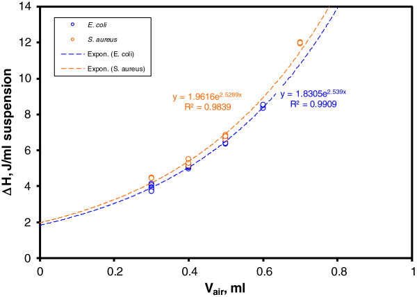 Specific total thermal growth ΔH (J/ml) variation with the air volume content of the cell, calculated as (1 - V sample ) ml. The exponentially fitted graphs of Escherichia coli and Staphylococcus aureus are quite similar, despite the marked differences in their respective thermograms.
