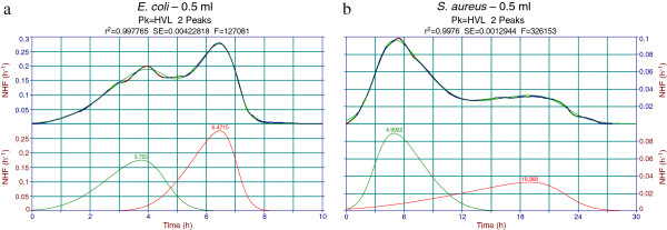 Peakfit decomposition of Escherichia coli and Staphylococcus aureus normalized heat flow (NHF) average thermograms. Two peak decomposition of average thermograms of 0.5 ml volume samples using the built-in Haarhof – Van der Linde (HVL) chromatography function. The two peaks may represent bacterial growth on behalf of dissolved (first peak) and diffused (second peak) oxygen. a . Fronted-fronted coupling for the E. coli thermogram decomposition. b . Tailed-fronted coupling for the S. aureus thermogram decomposition.