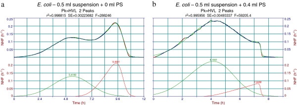 Physiological saline (PS) dilution effect on Peakfit decomposition of Escherichia coli normalized heat flow (NHF) thermograms. a . Two peak decomposition (HVL) of a normal 0.5 ml Escherichia coli thermogram (0 ml PS added, ~0.5 ml air volume). b . Two peak decomposition (HVL) of 0.5 ml Escherichia coli + 0.4 ml PS (~0.1 ml air volume).