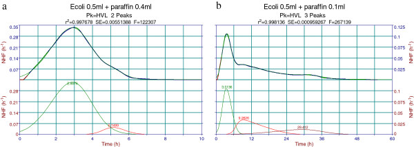 Peakfit decomposition of Escherichia coli normalized heat flow (NHF) thermograms with oxygen diffusion suppression by mineral oil (MO). a . Two peak decomposition of 0.5 ml Escherichia coli + 0.4 ml MO thermogram (~0.1 ml air volume). b . Three peak decomposition of 0.5 ml Escherichia coli thermogram + 0.1 ml MO (~0.4 ml air volume).