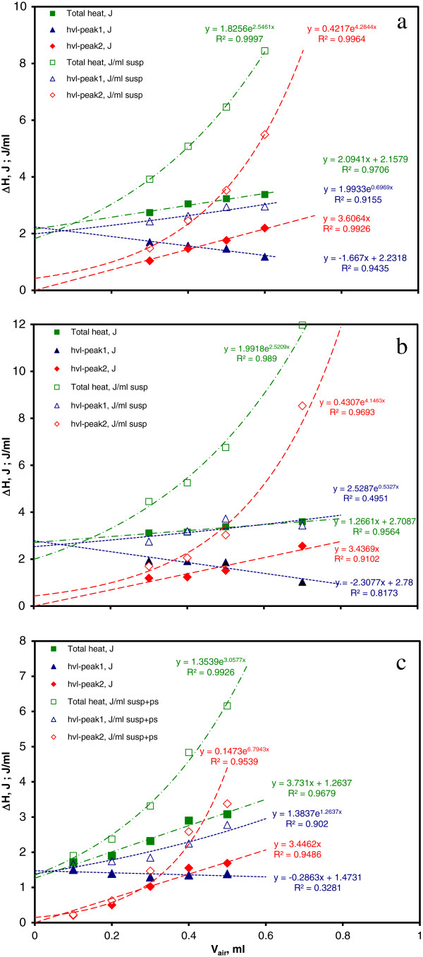 """Variation of the absolute (J) and specific (J/ml suspension) thermal effects with available air volume (ml). a . Total and peak values for Escherichia coli average thermograms. b . Total and peak values for Staphylococcus aureus average thermograms. c . Physiological saline dilution values for Escherichia coli thermograms. Specific heats are fitted with exponential trendlines, while absolute heats are fitted with linear ones. """"hvl-peak1"""" and """"hvl-peak2"""" represent the contributions of the two Peakfit components to the overall thermal effect."""